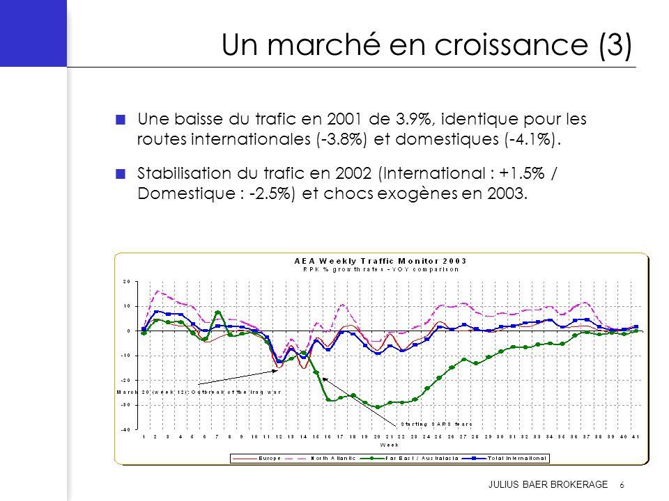 JULIUS BAER BROKERAGE 6 Un marché en croissance (3) Une baisse du trafic en 2001 de 3.9%, identique pour les routes internationales (-3.8%) et domesti