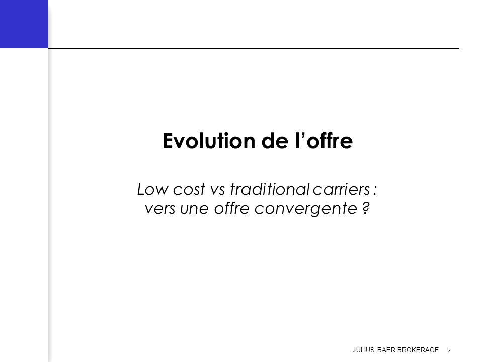 JULIUS BAER BROKERAGE 10 Evolution de loffre (1) Le concept de compagnie Low Cost nest pas nouveau.