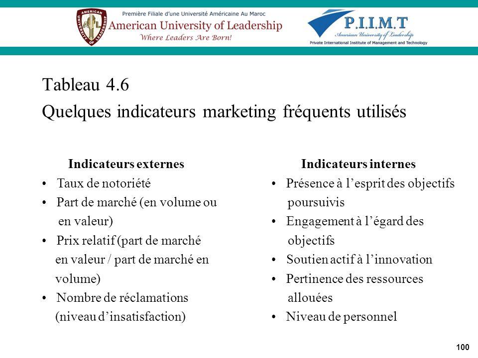 100 Tableau 4.6 Quelques indicateurs marketing fréquents utilisés Indicateurs externes Taux de notoriété Part de marché (en volume ou en valeur) Prix
