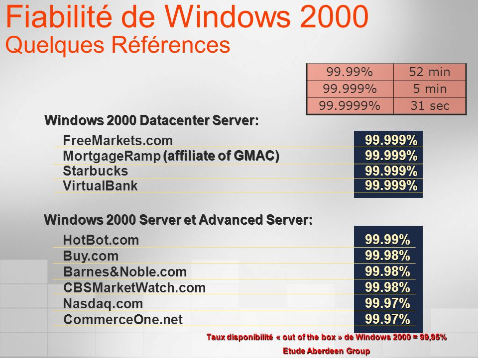 Windows 2000 Server et Advanced Server: Windows 2000 Datacenter Server: FreeMarkets.com99.999% MortgageRamp(affiliate of GMAC) 99.999% Starbucks 99.999% VirtualBank 99.999% HotBot.com99.99% Buy.com99.98% Barnes&Noble.com99.98% CBSMarketWatch.com99.98% Nasdaq.com99.97% CommerceOne.net99.97% Fiabilité de Windows 2000 Quelques Références Taux disponibilité « out of the box » de Windows 2000 = 99,95% Etude Aberdeen Group 99.99%52 min 99.999%5 min 99.9999%31 sec