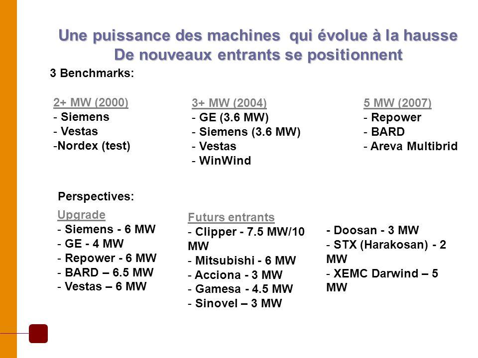 3 Benchmarks: 3+ MW (2004) - GE (3.6 MW) - Siemens (3.6 MW) - Vestas - WinWind 5 MW (2007) - Repower - BARD - Areva Multibrid 2+ MW (2000) - Siemens -