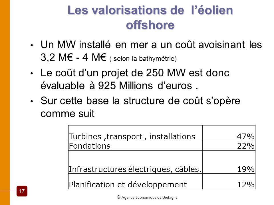Les valorisations de léolien offshore Un MW installé en mer a un coût avoisinant les 3,2 M - 4 M ( selon la bathymétrie) Le coût dun projet de 250 MW