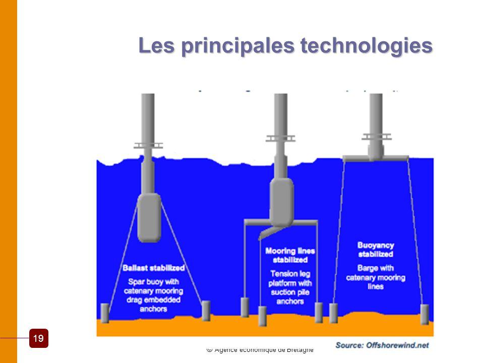 Les principales technologies © Agence économique de Bretagne 19