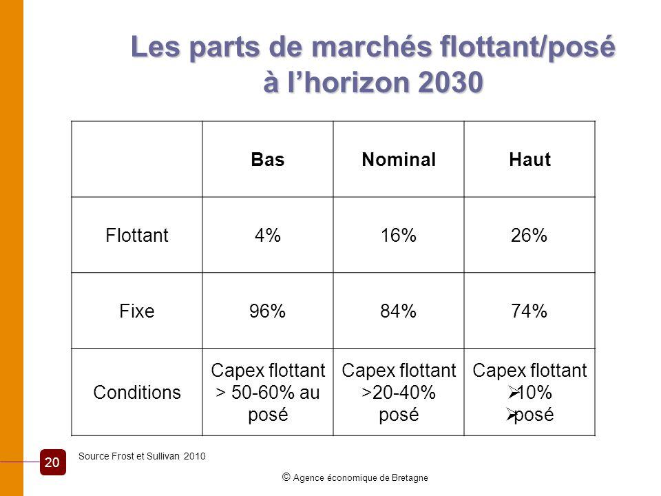 Les parts de marchés flottant/posé à lhorizon 2030 © Agence économique de Bretagne 20 BasNominalHaut Flottant4%16%26% Fixe96%84%74% Conditions Capex f