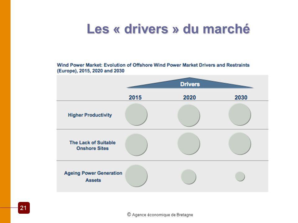 Les « drivers » du marché © Agence économique de Bretagne 21