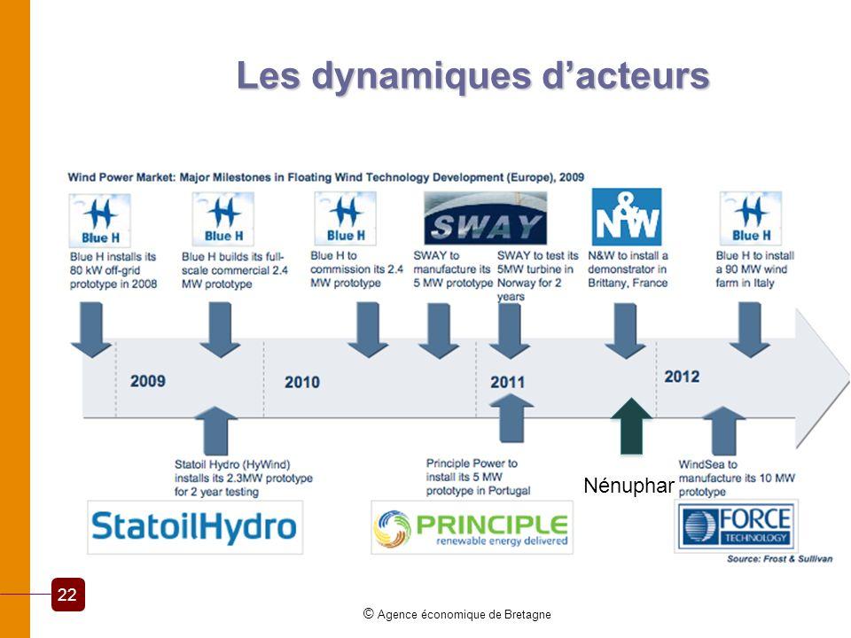 Les dynamiques dacteurs © Agence économique de Bretagne 22 Nénuphar