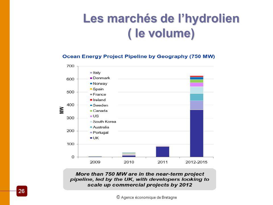 Les marchés de lhydrolien ( le volume) © Agence économique de Bretagne 26