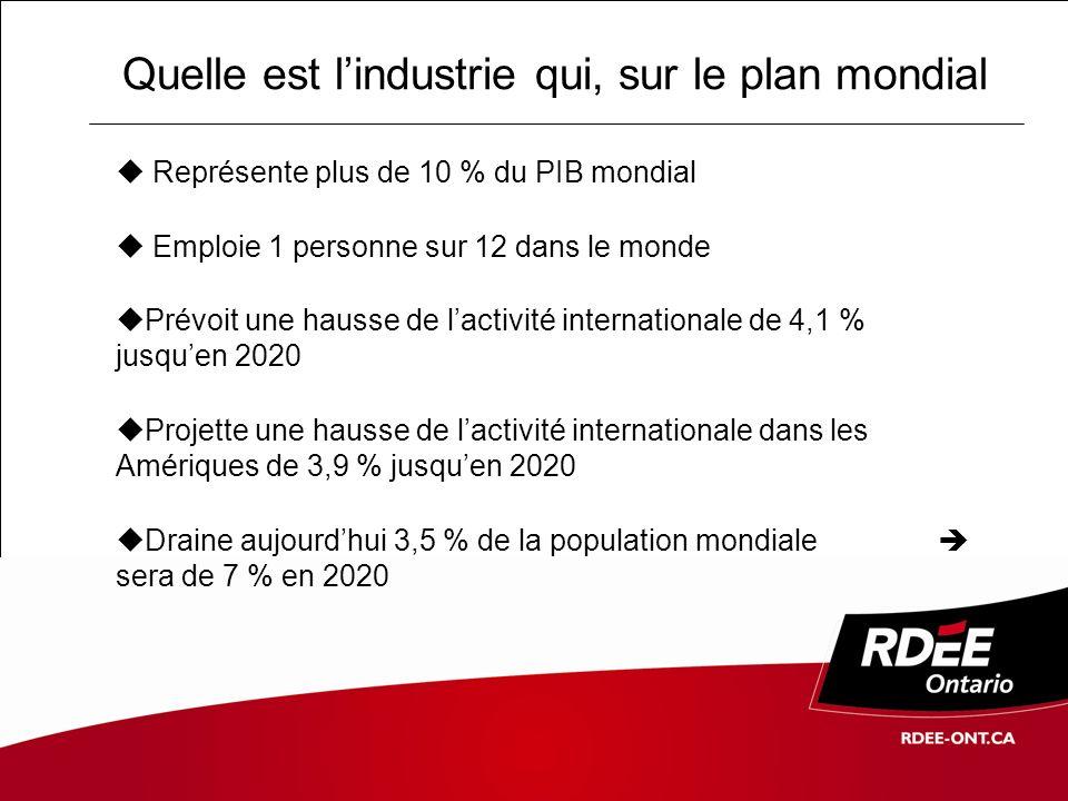 Quelle est lindustrie qui, sur le plan canadien et ontarien Représente 2 % du PIB canadien Emploie 9% de la population active (594 000 personnes) Est la 3ème priorité de développement économique pour 6 Provinces / 10 En Ontario, représente 3,4 % du PIB (davantage que lensemble des secteurs, primaire, forestier et industrie minière compris) Emploie 194 400 personnes Dont lOntario est la 1ère province canadienne en termes de revenus (42,5% de parts de marché) Sources : OMT 2002, Horizon 2020, Volume 7 : Prévisions globales et profils des segments de marché MC Consultants enr.