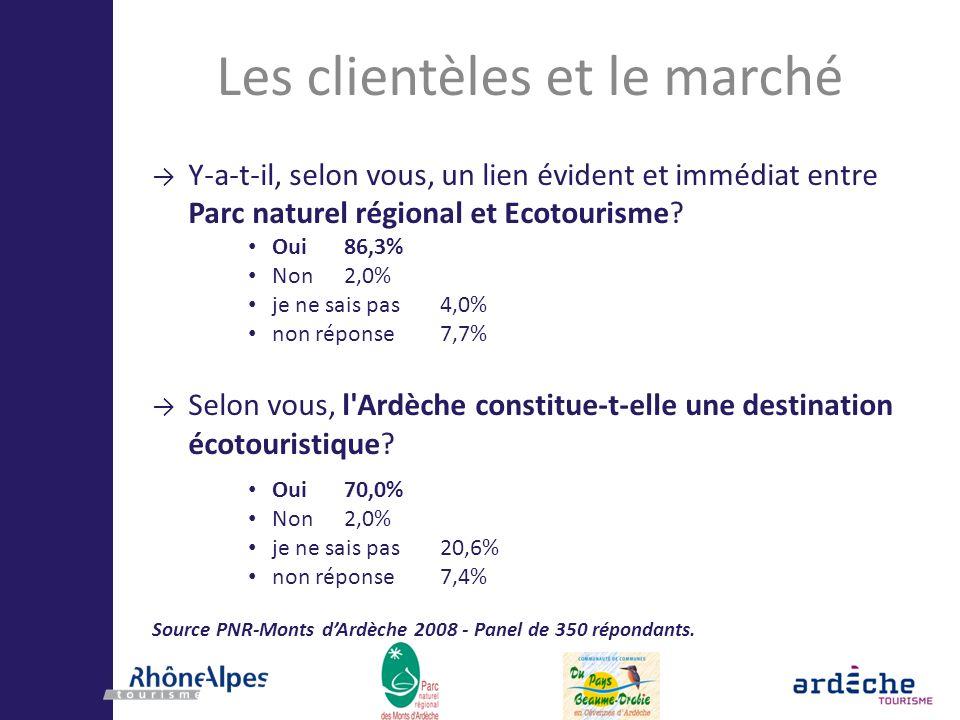 Les clientèles et le marché Y-a-t-il, selon vous, un lien évident et immédiat entre Parc naturel régional et Ecotourisme? Oui86,3% Non2,0% je ne sais