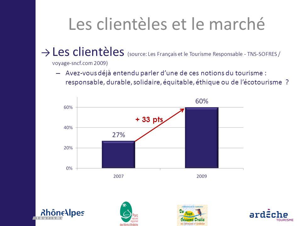 Les clientèles et le marché Les clientèles (source: Les Français et le Tourisme Responsable - TNS-SOFRES / voyage-sncf.com 2009) – Avez-vous déjà ente
