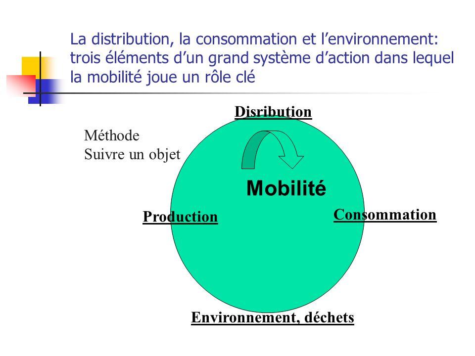 La distribution, la consommation et lenvironnement: trois éléments dun grand système daction dans lequel la mobilité joue un rôle clé Production Disribution Consommation Environnement, déchets Méthode Suivre un objet Mobilité