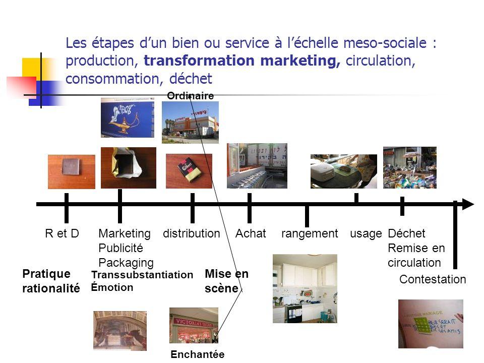 Les étapes dun bien ou service à léchelle meso-sociale : production, transformation marketing, circulation, consommation, déchet R et DMarketing Publi