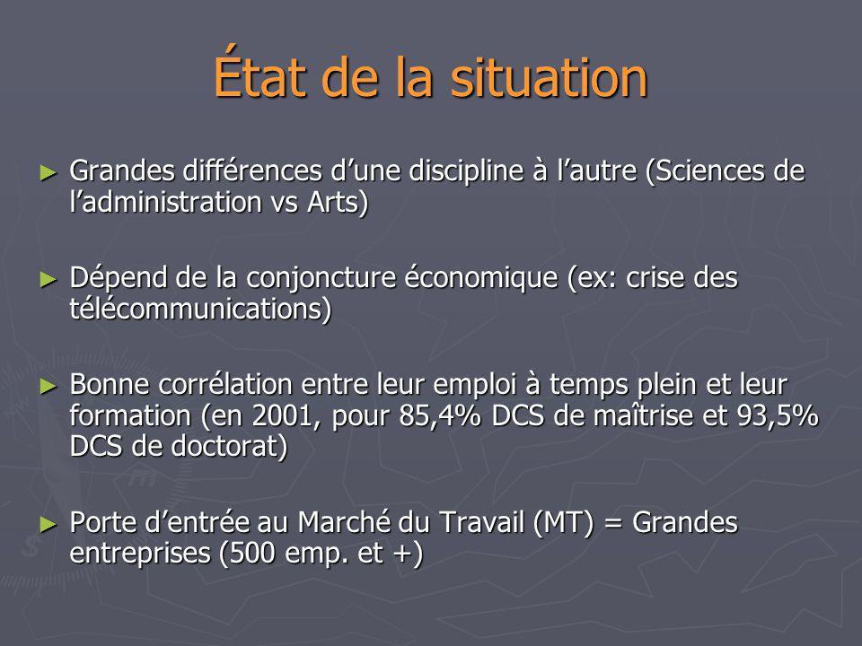 État de la situation Grandes différences dune discipline à lautre (Sciences de ladministration vs Arts) Grandes différences dune discipline à lautre (
