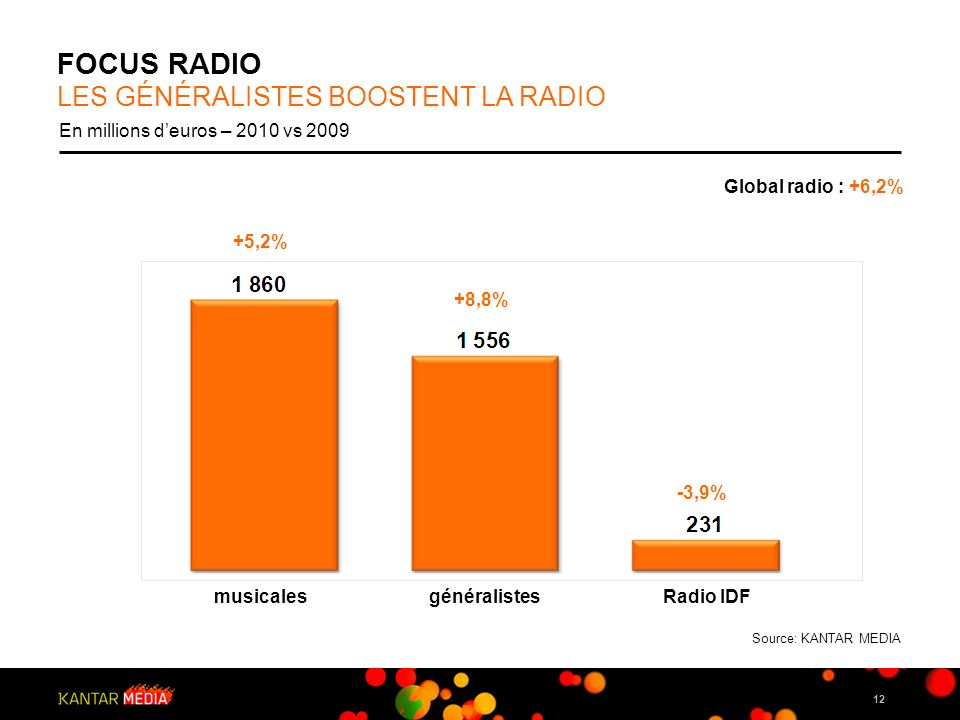 12 FOCUS RADIO LES GÉNÉRALISTES BOOSTENT LA RADIO En millions deuros – 2010 vs 2009 Global radio : +6,2% musicalesRadio IDF +5,2% +8,8% -3,9% générali