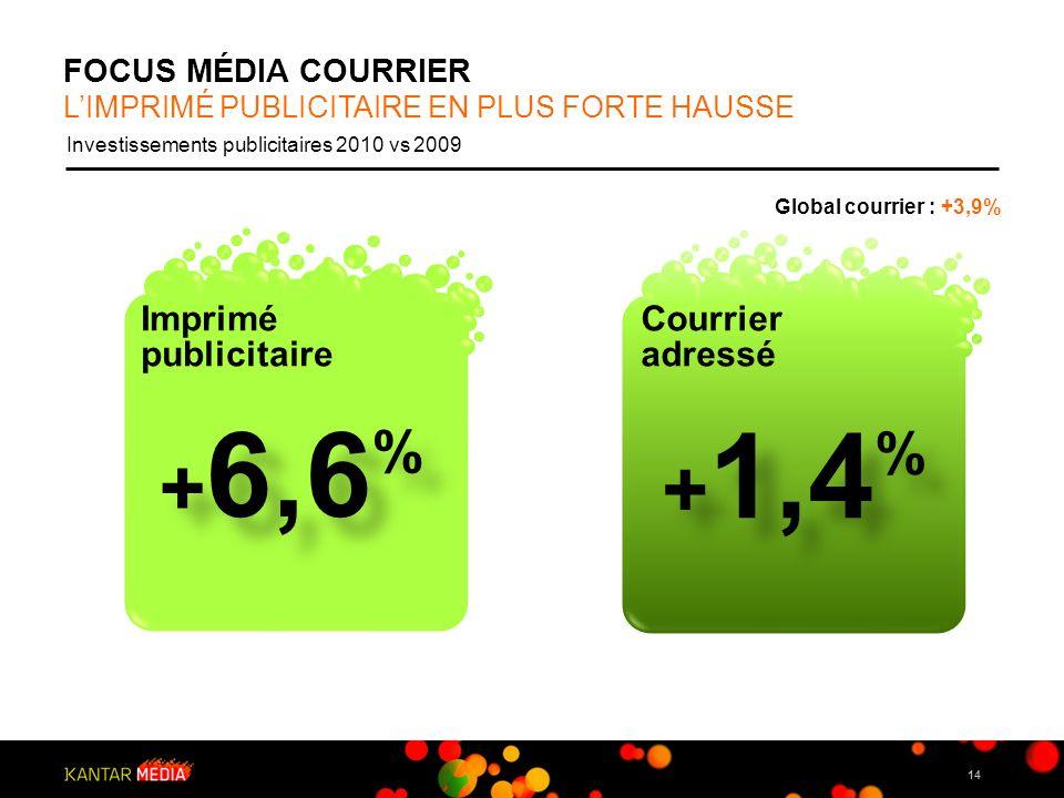 FOCUS MÉDIA COURRIER 14 Investissements publicitaires 2010 vs 2009 Imprimé publicitaire + 6,6 % + 1,4 % Courrier adressé LIMPRIMÉ PUBLICITAIRE EN PLUS