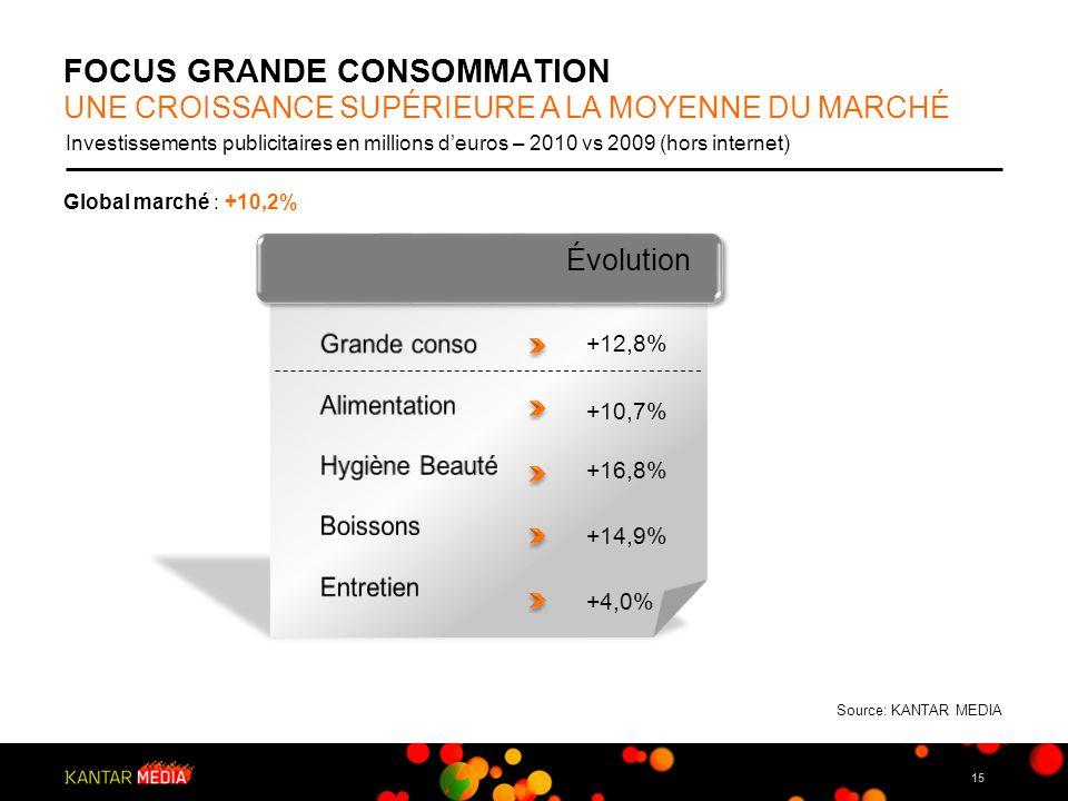 15 FOCUS GRANDE CONSOMMATION UNE CROISSANCE SUPÉRIEURE A LA MOYENNE DU MARCHÉ Investissements publicitaires en millions deuros – 2010 vs 2009 (hors in