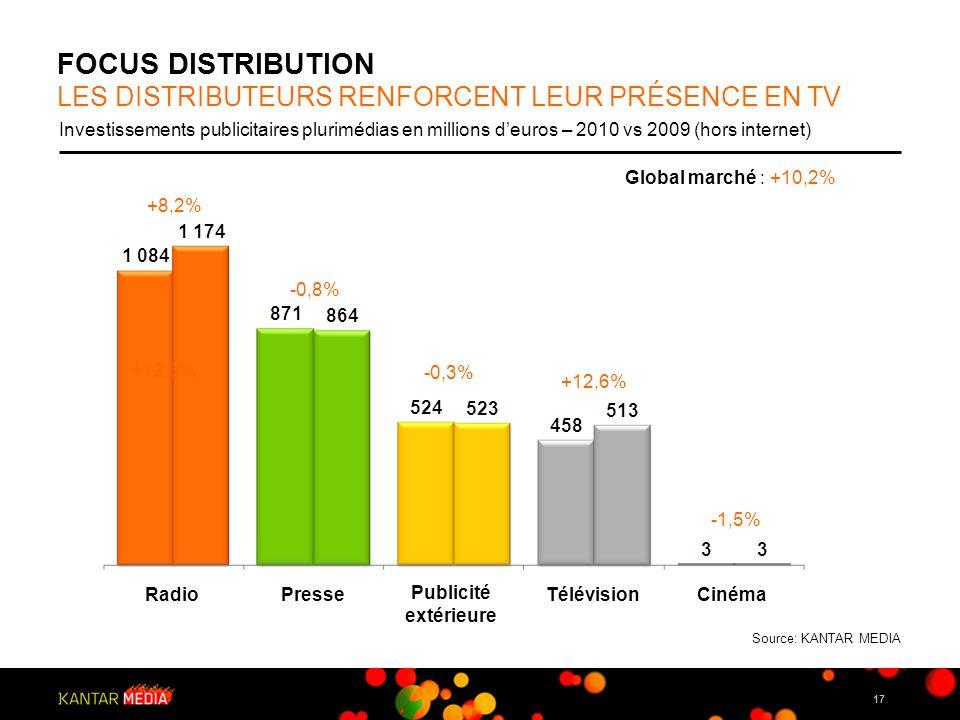 17 FOCUS DISTRIBUTION LES DISTRIBUTEURS RENFORCENT LEUR PRÉSENCE EN TV Investissements publicitaires plurimédias en millions deuros – 2010 vs 2009 (ho