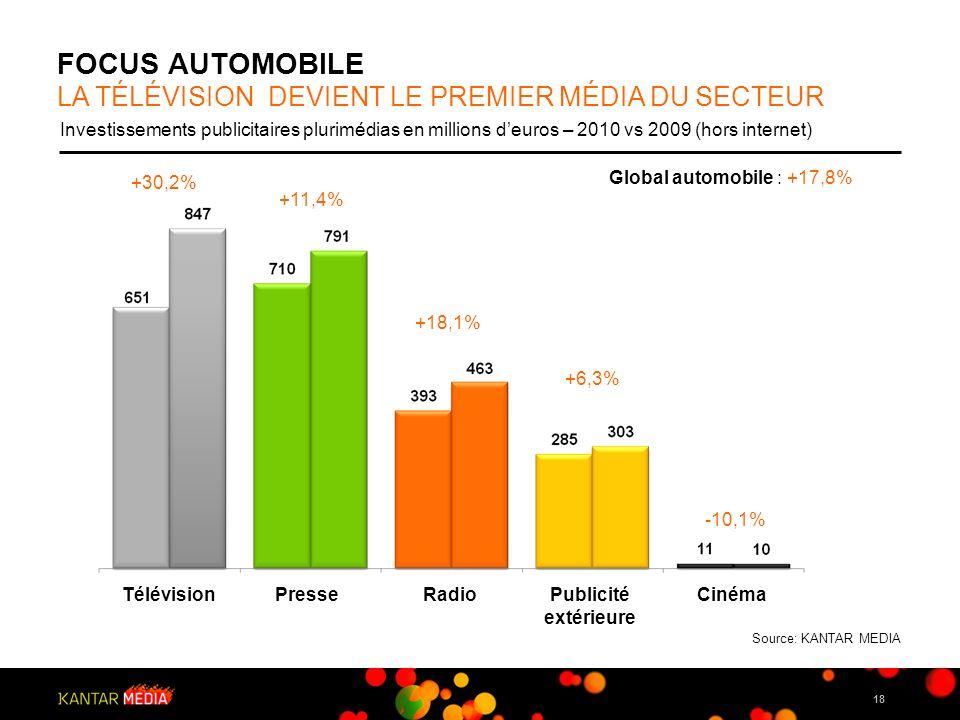 18 FOCUS AUTOMOBILE LA TÉLÉVISION DEVIENT LE PREMIER MÉDIA DU SECTEUR Investissements publicitaires plurimédias en millions deuros – 2010 vs 2009 (hor