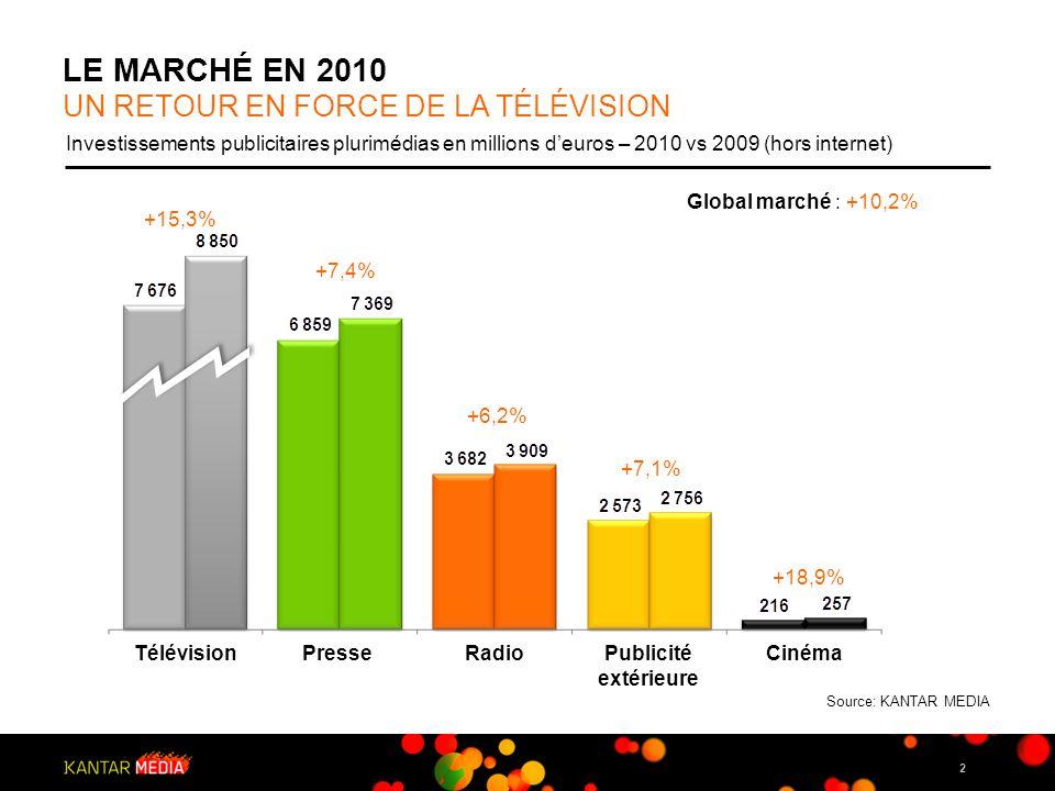 3 LES SECTEURS EN 2010 LA GRANDE CONSOMMATION DYNAMISE LE MARCHE Top 10 secteurs en % des investissements publicitaires plurimédias – 2010 vs 2009 (hors internet) +4,7% Distribution Automobile Alimentation Culture et loisirs Ets Financier-Assurance Télécommunications Hygiène-Beauté Information Media Habillement textile Services +17,8% +10,6% +16,7% +9,5% +2,7% +7,0% +3,9% +27,5% Évolution Global marché : +10,2% Source: KANTAR MEDIA Rang en hausse