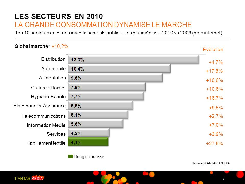 3 LES SECTEURS EN 2010 LA GRANDE CONSOMMATION DYNAMISE LE MARCHE Top 10 secteurs en % des investissements publicitaires plurimédias – 2010 vs 2009 (ho