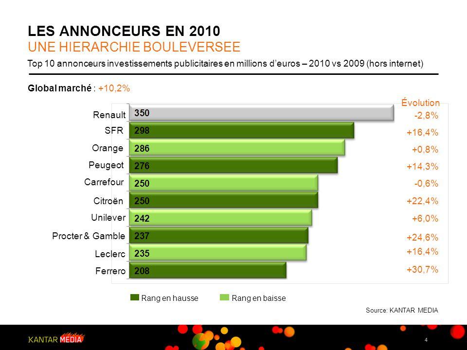 15 FOCUS GRANDE CONSOMMATION UNE CROISSANCE SUPÉRIEURE A LA MOYENNE DU MARCHÉ Investissements publicitaires en millions deuros – 2010 vs 2009 (hors internet) Source: KANTAR MEDIA Global marché : +10,2% +12,8% +10,7% +16,8% +14,9% +4,0% Évolution