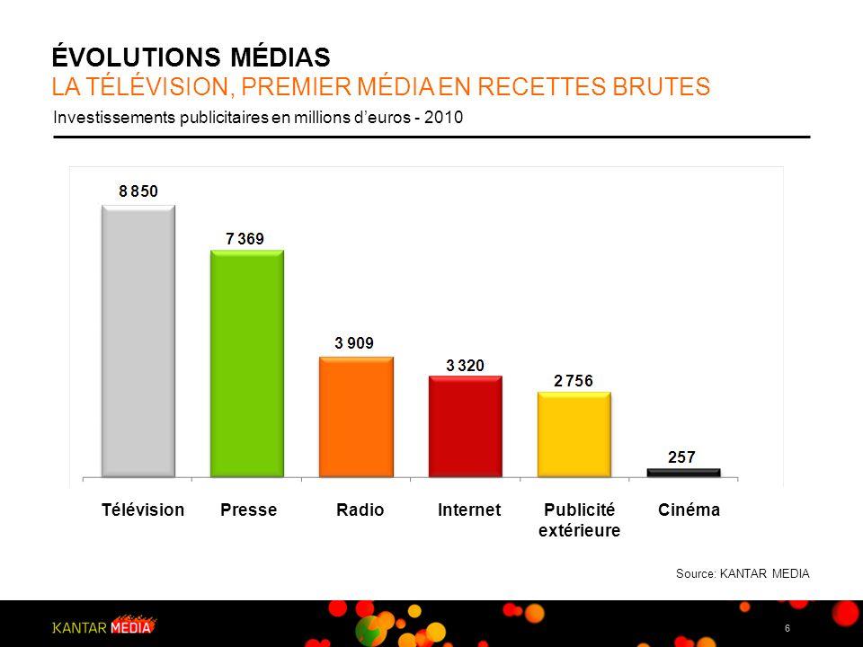 17 FOCUS DISTRIBUTION LES DISTRIBUTEURS RENFORCENT LEUR PRÉSENCE EN TV Investissements publicitaires plurimédias en millions deuros – 2010 vs 2009 (hors internet) Global marché : +10,2% TélévisionPresse Publicité extérieure RadioCinéma +12,6% -0,8% -0,3% +12,6% -1,5% Source: KANTAR MEDIA +8,2%