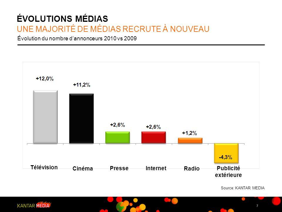 7 ÉVOLUTIONS MÉDIAS Évolution du nombre dannonceurs 2010 vs 2009 Internet Télévision Radio Publicité extérieure Presse Cinéma UNE MAJORITÉ DE MÉDIAS R