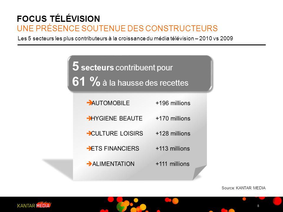 9 FOCUS TÉLÉVISION En part de marché sur le global TV et évolution en points 2010 vs 2009 LA TNT REPRESENTE 22% DES RECETTES DU MEDIA 2010 TV nationale TNT Chaînes thématiques Source: KANTAR MEDIA +4 points - 1 point - 3 points Évolution