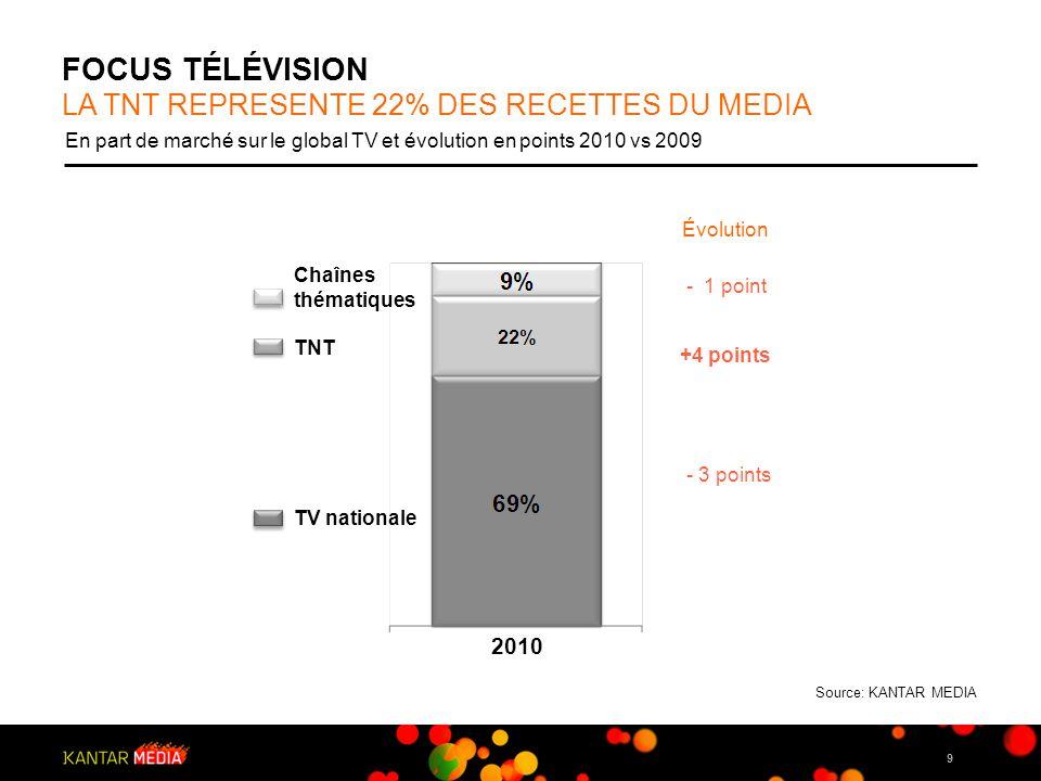 9 FOCUS TÉLÉVISION En part de marché sur le global TV et évolution en points 2010 vs 2009 LA TNT REPRESENTE 22% DES RECETTES DU MEDIA 2010 TV national