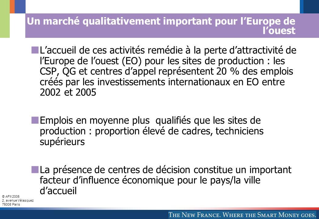 © AFII 2005 2, avenue Vélasquez 75008 Paris Un marché qualitativement important pour lEurope de louest Laccueil de ces activités remédie à la perte dattractivité de lEurope de louest (EO) pour les sites de production : les CSP, QG et centres dappel représentent 20 % des emplois créés par les investissements internationaux en EO entre 2002 et 2005 Emplois en moyenne plus qualifiés que les sites de production : proportion élevé de cadres, techniciens supérieurs La présence de centres de décision constitue un important facteur dinfluence économique pour le pays/la ville daccueil
