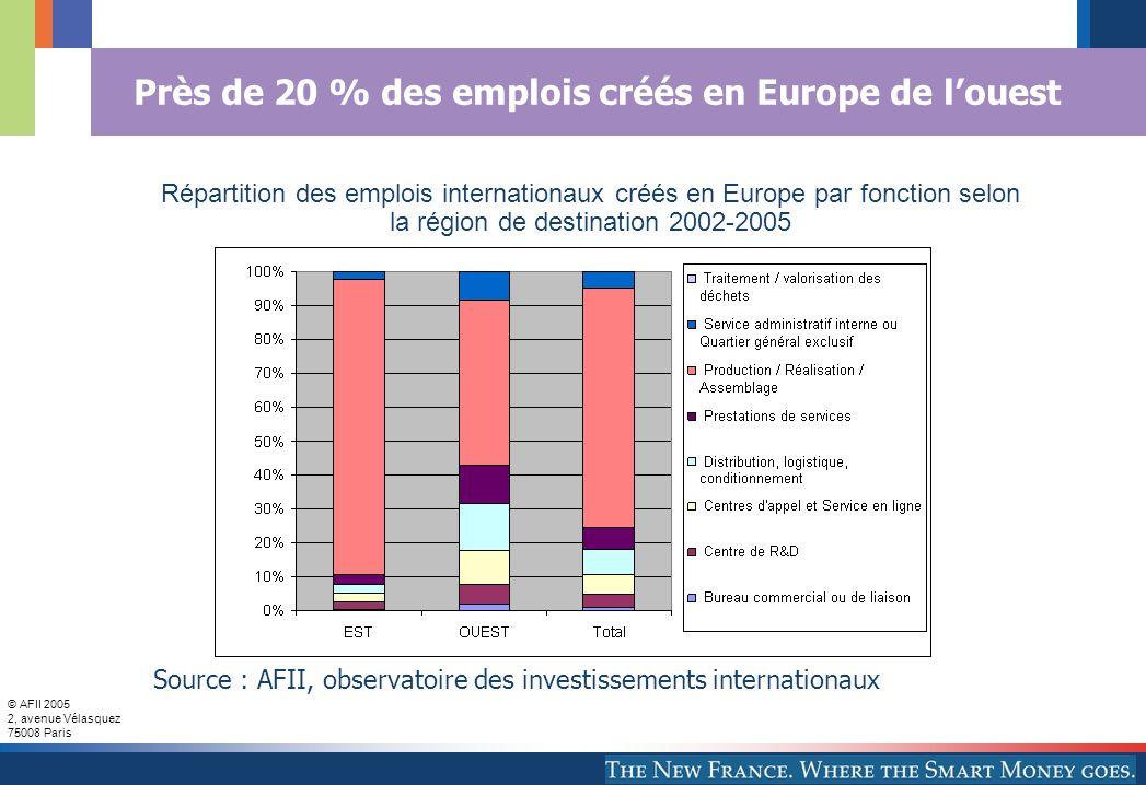 © AFII 2005 2, avenue Vélasquez 75008 Paris Près de 20 % des emplois créés en Europe de louest Source : AFII, observatoire des investissements internationaux Répartition des emplois internationaux créés en Europe par fonction selon la région de destination 2002-2005