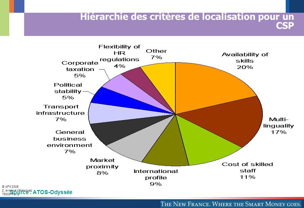 © AFII 2005 2, avenue Vélasquez 75008 Paris Hiérarchie des critères de localisation pour un CSP Source : ATOS-Odyssée