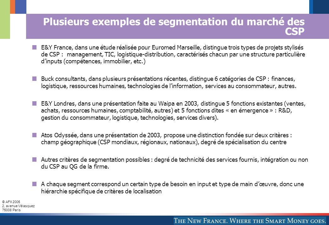 © AFII 2005 2, avenue Vélasquez 75008 Paris Plusieurs exemples de segmentation du marché des CSP E&Y France, dans une étude réalisée pour Euromed Mars