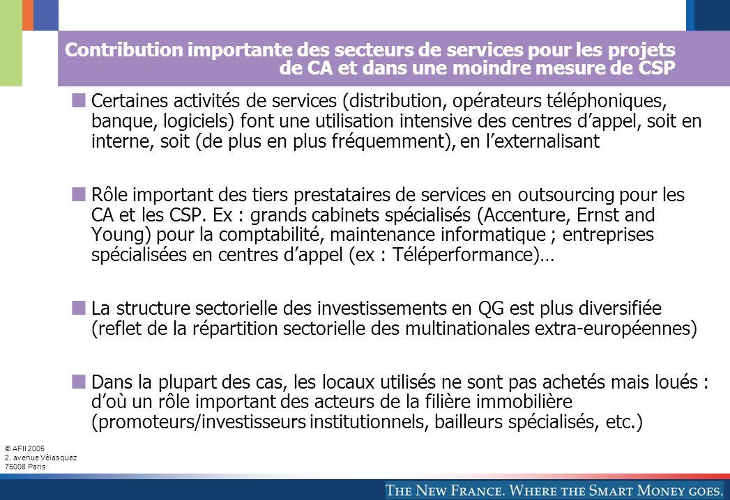 © AFII 2005 2, avenue Vélasquez 75008 Paris Contribution importante des secteurs de services pour les projets de CA et dans une moindre mesure de CSP