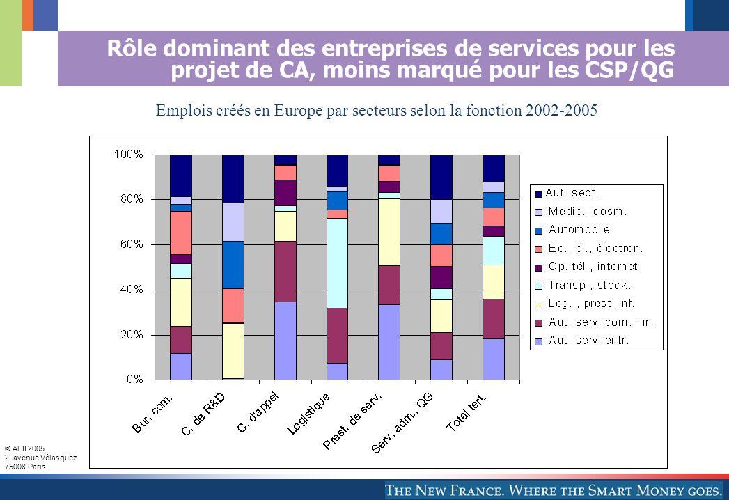 © AFII 2005 2, avenue Vélasquez 75008 Paris Rôle dominant des entreprises de services pour les projet de CA, moins marqué pour les CSP/QG Emplois par secteur selon la fonction Emplois créés en Europe par secteurs selon la fonction 2002-2005