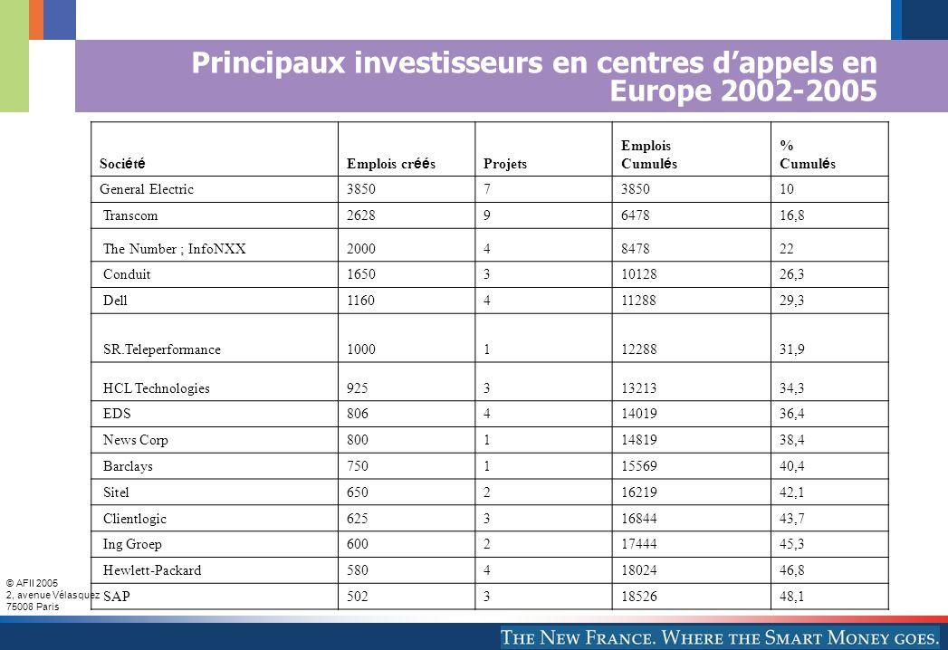 © AFII 2005 2, avenue Vélasquez 75008 Paris Principaux investisseurs en centres dappels en Europe 2002-2005 Soci é t é Emplois cr éé s Projets Emplois