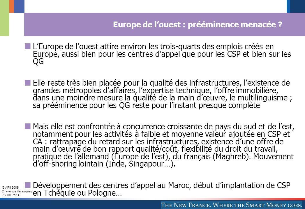 © AFII 2005 2, avenue Vélasquez 75008 Paris Europe de louest : prééminence menacée ? LEurope de louest attire environ les trois-quarts des emplois cré