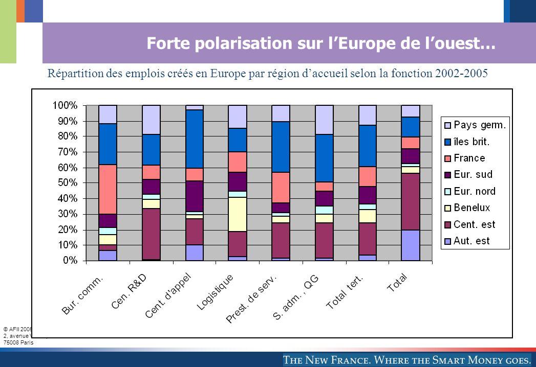 © AFII 2005 2, avenue Vélasquez 75008 Paris Forte polarisation sur lEurope de louest… Emploi par r é gion d accueil selon la fonction Répartition des emplois créés en Europe par région daccueil selon la fonction 2002-2005