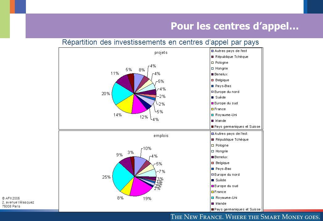 © AFII 2005 2, avenue Vélasquez 75008 Paris Pour les centres dappel… Répartition des investissements en centres dappel par pays