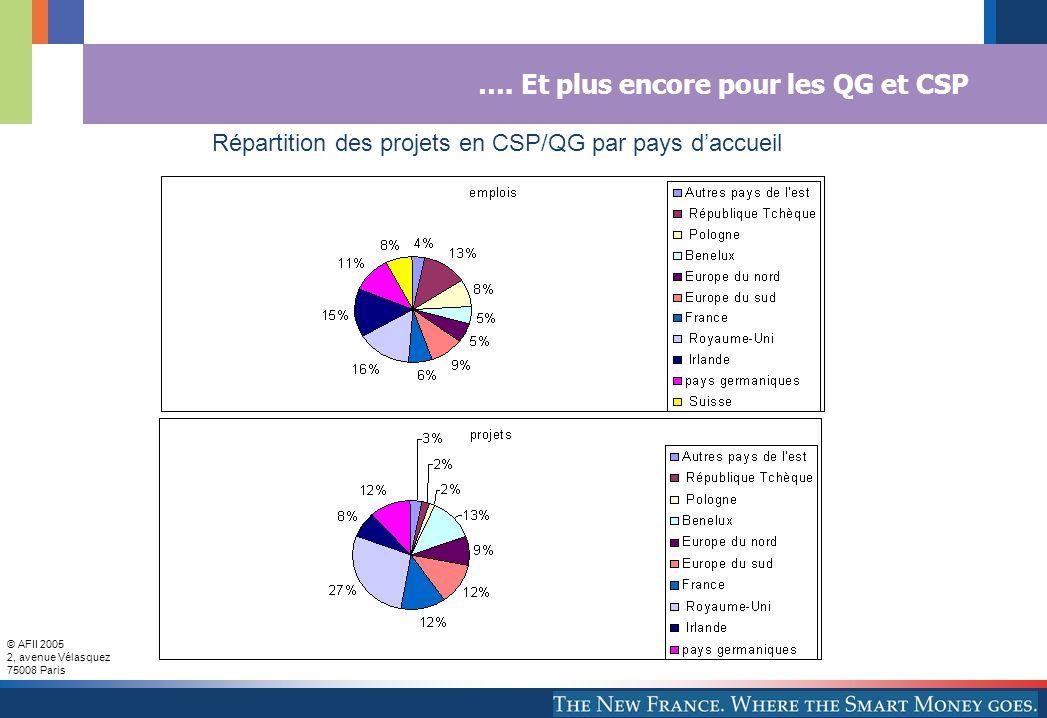 © AFII 2005 2, avenue Vélasquez 75008 Paris …. Et plus encore pour les QG et CSP Répartition des projets en CSP/QG par pays daccueil