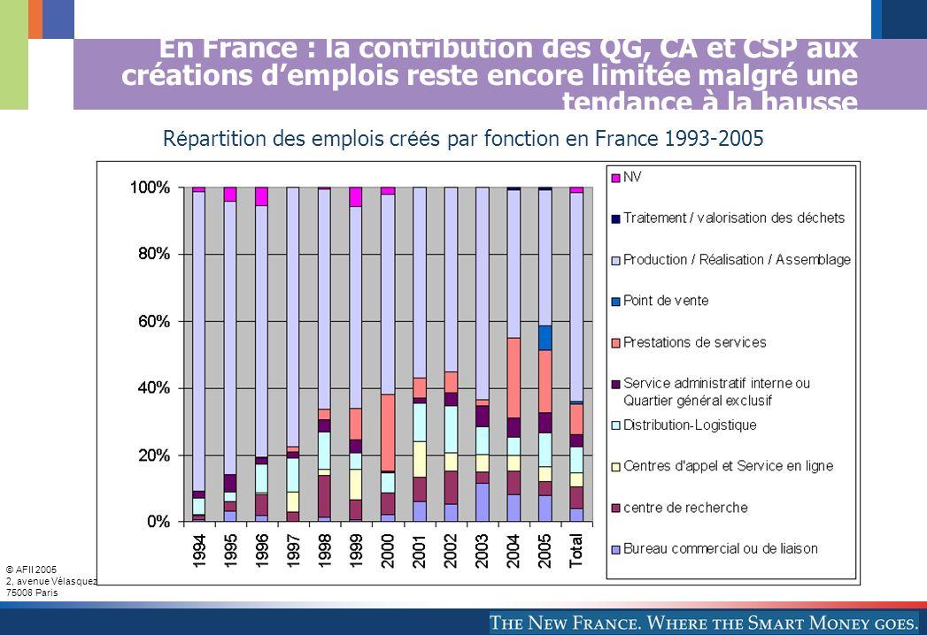 © AFII 2005 2, avenue Vélasquez 75008 Paris En France : la contribution des QG, CA et CSP aux créations demplois reste encore limitée malgré une tendance à la hausse R é partition des emplois cr éé s par fonction en France 1993-2005