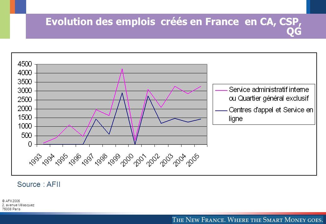 © AFII 2005 2, avenue Vélasquez 75008 Paris Evolution des emplois créés en France en CA, CSP, QG Source : AFII