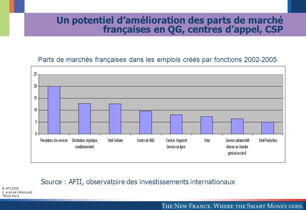 © AFII 2005 2, avenue Vélasquez 75008 Paris Un potentiel damélioration des parts de marché françaises en QG, centres dappel, CSP Source : AFII, observ