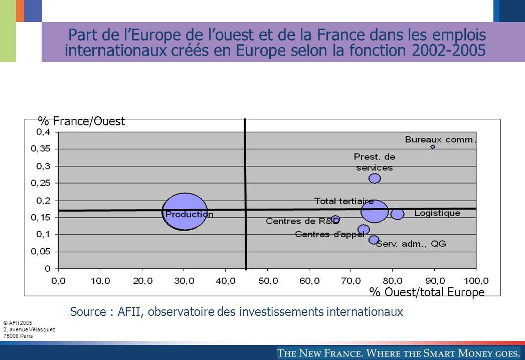© AFII 2005 2, avenue Vélasquez 75008 Paris Part de lEurope de louest et de la France dans les emplois internationaux créés en Europe selon la fonctio