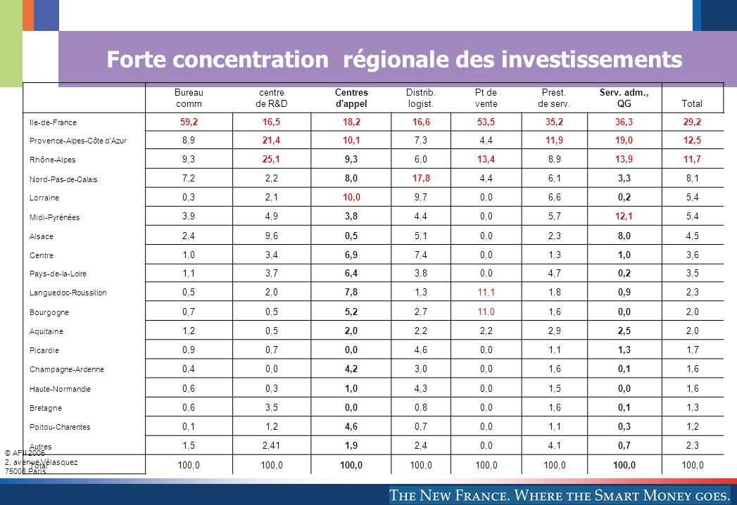 © AFII 2005 2, avenue Vélasquez 75008 Paris Forte concentration régionale des investissements Bureau comm centre de R&D Centres d appel Distrib.