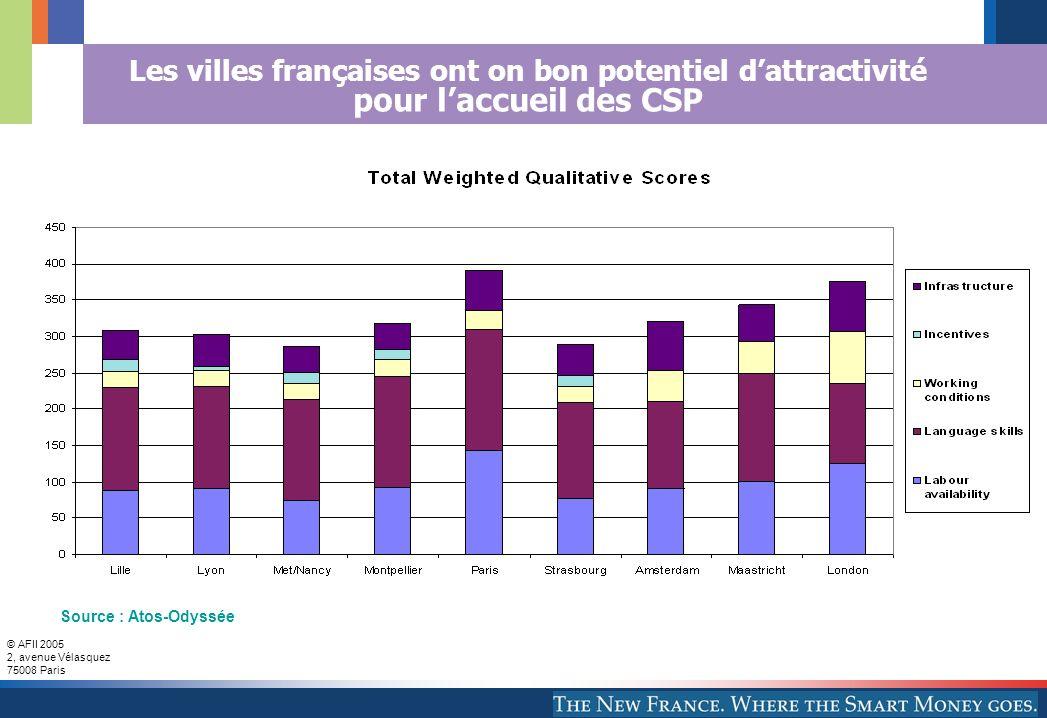 © AFII 2005 2, avenue Vélasquez 75008 Paris Les villes françaises ont on bon potentiel dattractivité pour laccueil des CSP Source : Atos-Odyssée