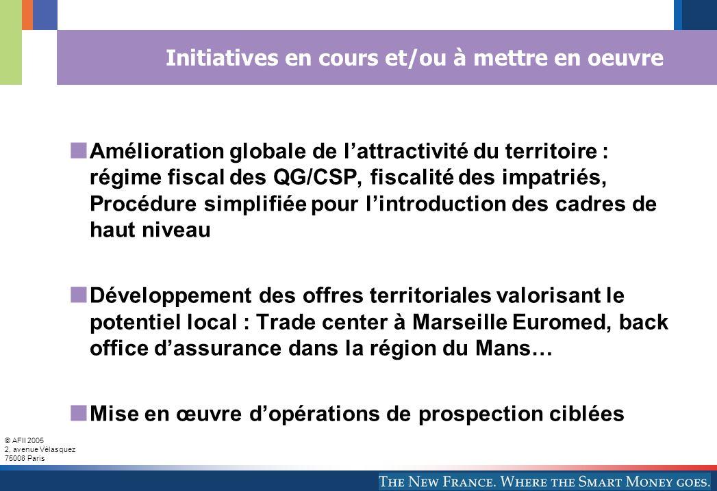 © AFII 2005 2, avenue Vélasquez 75008 Paris Initiatives en cours et/ou à mettre en oeuvre Amélioration globale de lattractivité du territoire : régime