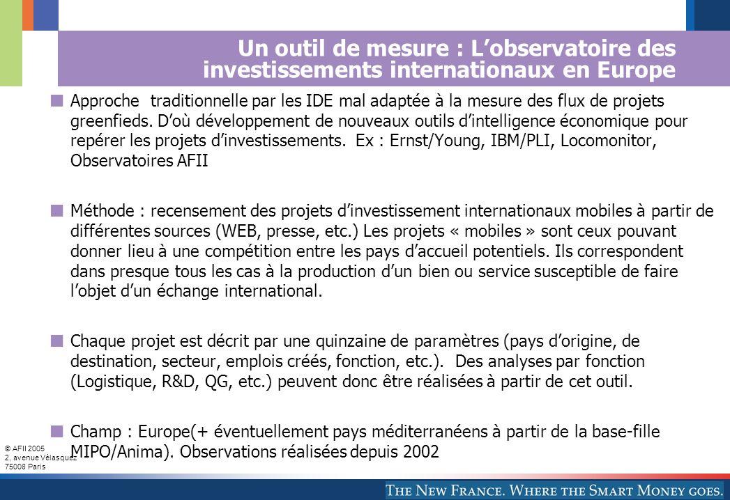 © AFII 2005 2, avenue Vélasquez 75008 Paris Un outil de mesure : Lobservatoire des investissements internationaux en Europe Approche traditionnelle par les IDE mal adaptée à la mesure des flux de projets greenfieds.