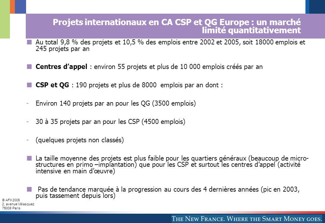 © AFII 2005 2, avenue Vélasquez 75008 Paris Projets internationaux en CA CSP et QG Europe : un marché limité quantitativement Au total 9,8 % des projets et 10,5 % des emplois entre 2002 et 2005, soit 18000 emplois et 245 projets par an Centres dappel : environ 55 projets et plus de 10 000 emplois créés par an CSP et QG : 190 projets et plus de 8000 emplois par an dont : -Environ 140 projets par an pour les QG (3500 emplois) -30 à 35 projets par an pour les CSP (4500 emplois) -(quelques projets non classés) La taille moyenne des projets est plus faible pour les quartiers généraux (beaucoup de micro- structures en primo –implantation) que pour les CSP et surtout les centres dappel (activité intensive en main dœuvre) Pas de tendance marquée à la progression au cours des 4 dernières années (pic en 2003, puis tassement depuis lors)