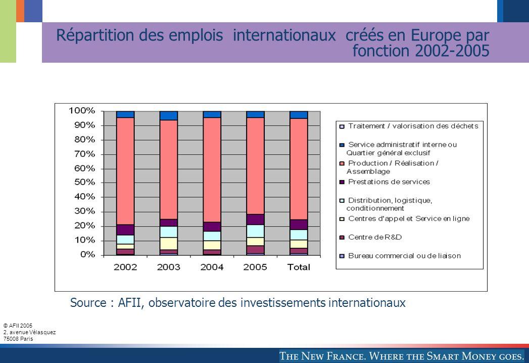 © AFII 2005 2, avenue Vélasquez 75008 Paris Répartition des emplois internationaux créés en Europe par fonction 2002-2005 Source : AFII, observatoire des investissements internationaux